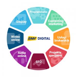 """Grupa RMF i RMF Digital zapraszają na konferencję """"IAB HowTo: switch Programmatic to first"""""""