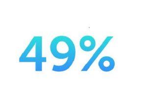 49% polskich treści