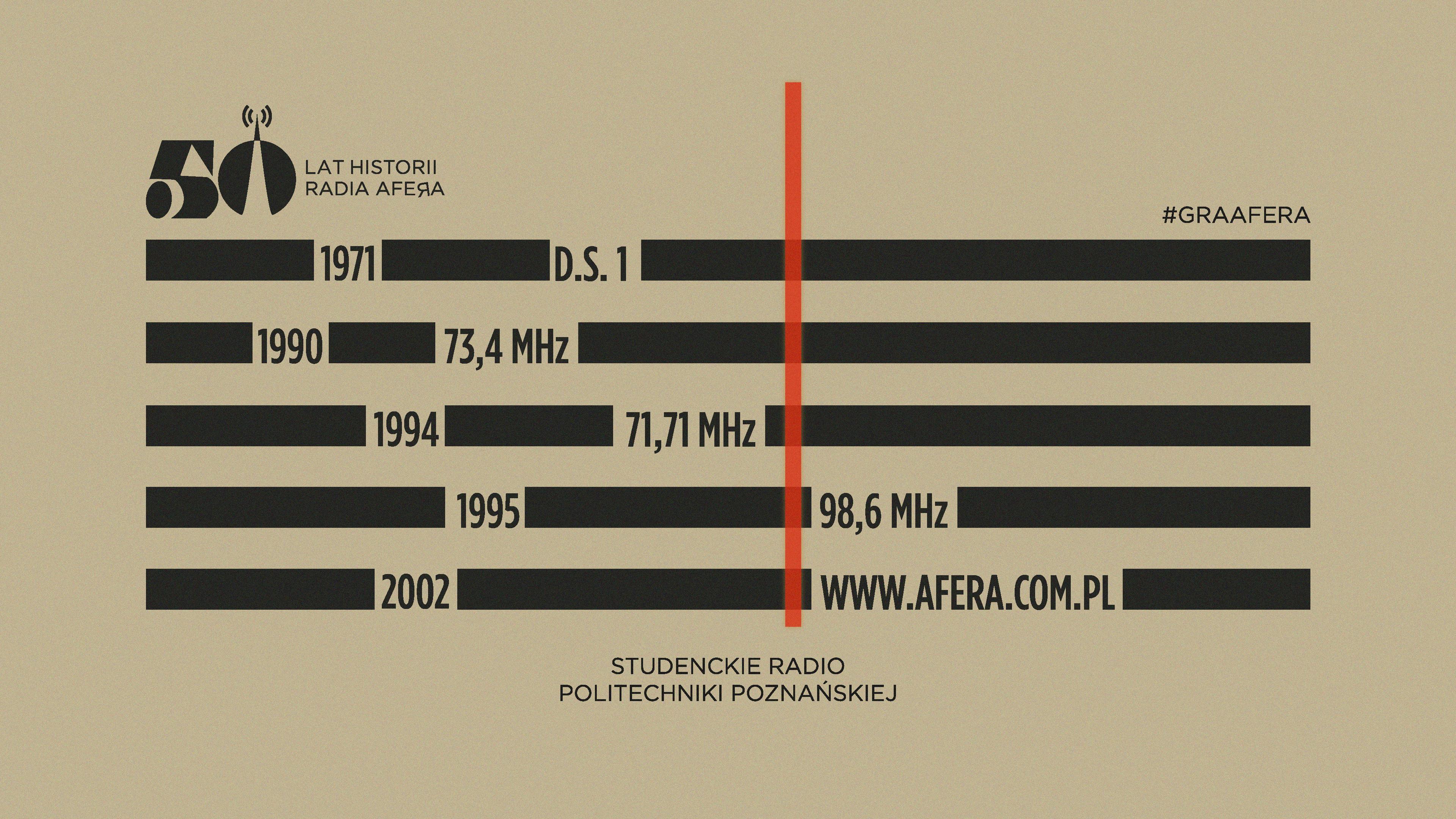 50 lat studenckiego Radia Afera (w telegraficznym skrócie)